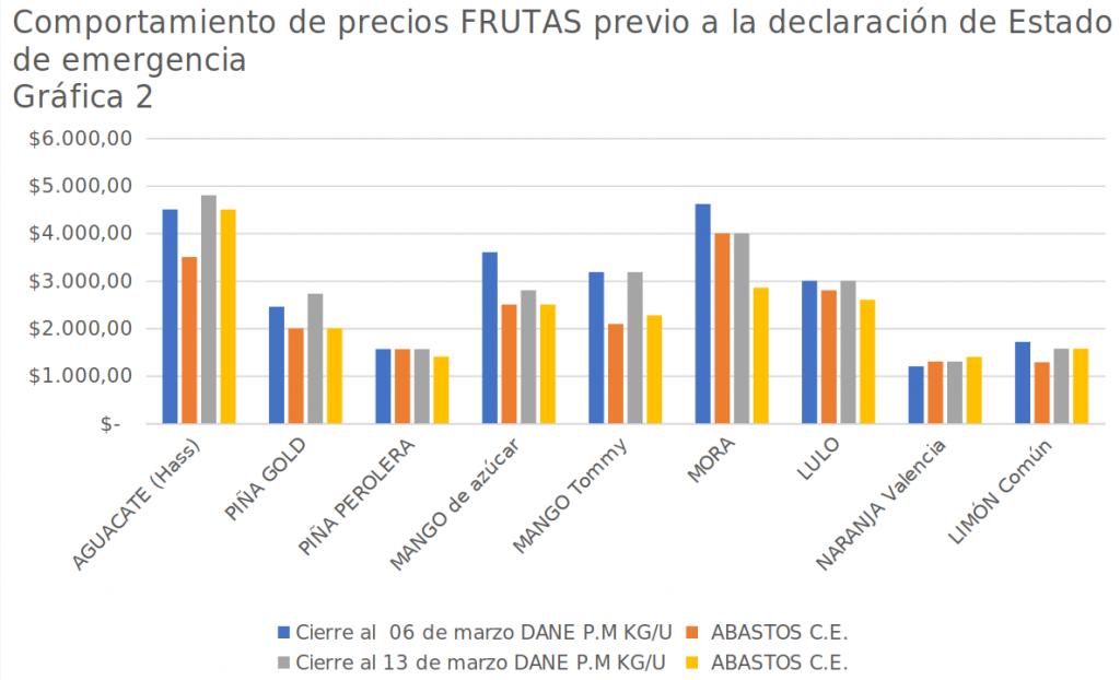 Gráfica 2: comportamiento de precios de frutas previo a la declaración del estado de emergencia - 6 y 13 de marzo de 2020