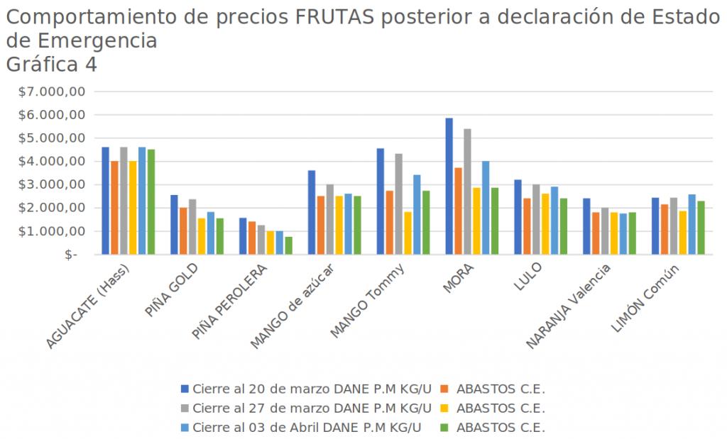 Gráfica 4: comportamiento de precios de frutas posterior a la declaración del estado de emergencia - 20 de marzo, 27 de marzo y 3 de abril de 2020
