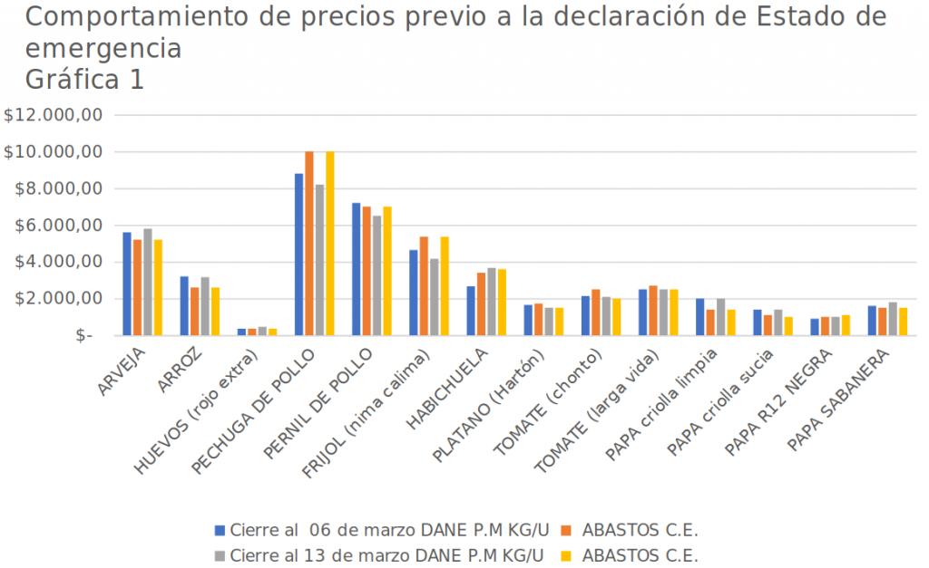 Gráfica 1: comportamiento de precios previo a la declaración del estado de emergencia - 6 y 13 de marzo de 2020